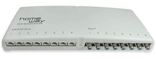 Homeway EFH-Verteilerbox HW-EFHVB 8/8 EFH-Verteilerbox 8/8 Einsatz/Abdeckung für Kommunikationstechnik 4250679716528