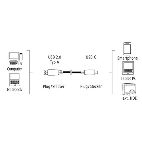 Hama USB-C-Kabel (auf USB-2.0, 1,8m, USB Typ-C-Stecker auf USB-A-Stecker, 480 Mbit/s, extra langes Datenkabel/Schnell-Ladekabel)