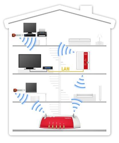 AVM FRITZ!WLAN Repeater 300E (300 Mbit/s, Gigabit LAN, WPS) - 2