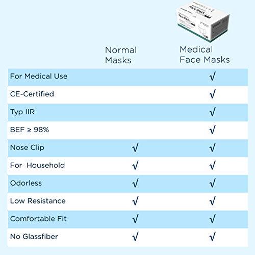 50 St. OP Masken Typ IIR (CE) Medizinische Mundschutz Einwegmaske 3-lagig Atemschutzmaske TÜV geprüft EN 14683:2019 BEF ≥ 99.4% - 6