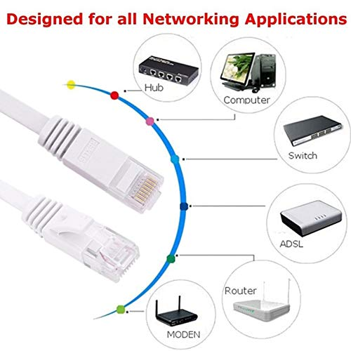 Ethernet-Kabel 1 m - Schnellste Flache CAT6e-Ethernet-Patchkabel , Netzwerkkabel für LAN-Computer und Switch des Modem-Routers
