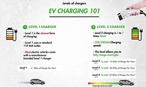 PRIMECOM Level 2 Electric Vehicle (EV) Charger (220V / 240Volt, 16Amp) Portable EVSE Smart Electric Car Charger, 30 Feet (10-30P Charger)
