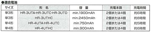 富士通ニッケル水素充電器(単3・単4形両用)【過充電防止機能搭載】単3形充電池4本付きFCT345FXJST(FX)