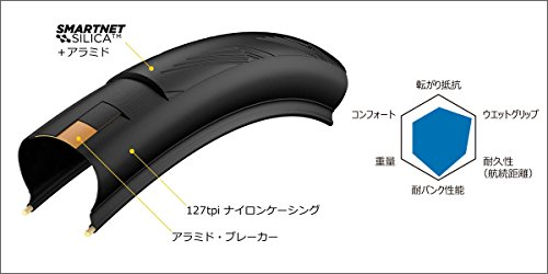 PIRELLI(ピレリ)PZEROVELO4Sロードクリンチャータイヤ700x23C