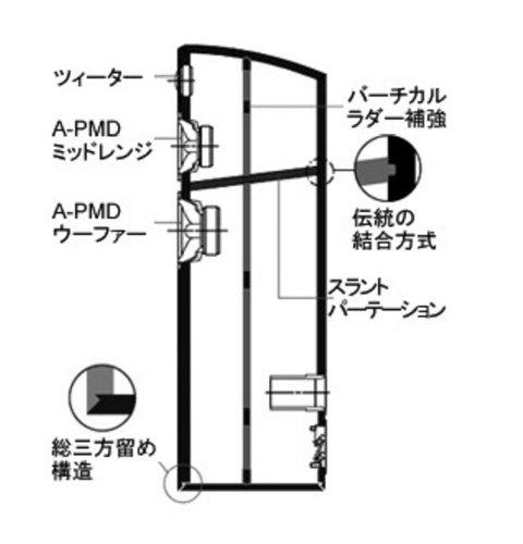 YAMAHA(ヤマハ)『NS-F700』