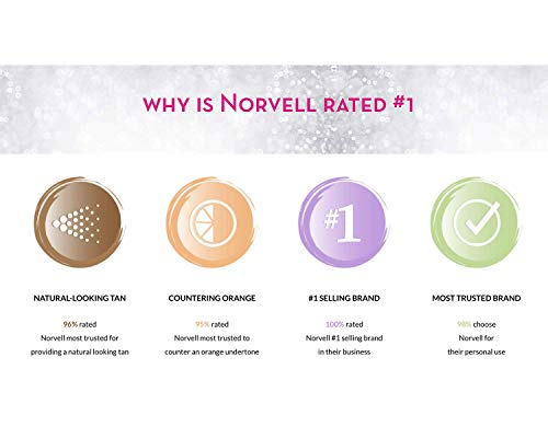 Norvell Prolong Tanning Lotion Benefits
