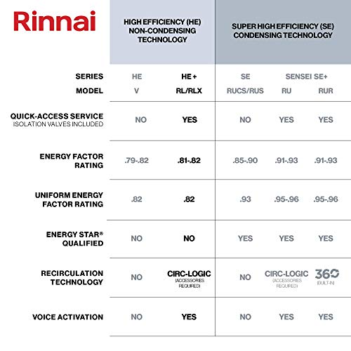 Rinnai RL Series HE+ Tankless Hot Water Heater | RL94eP - Propane | Outdoor Installation