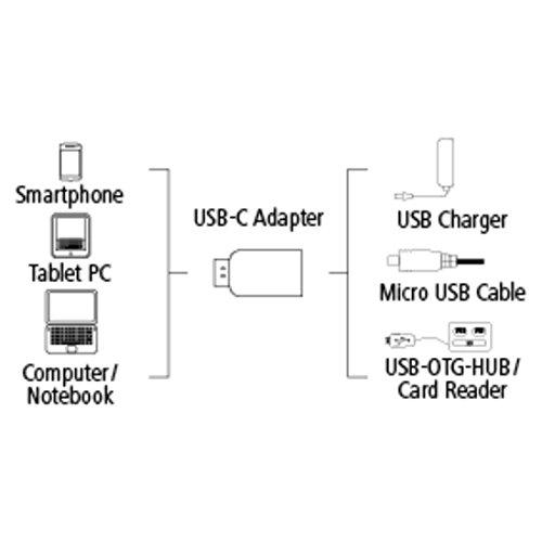 Hama USB C Adapter (USB-Type-C-Stecker auf Micro-USB-2.0-Buchse, vergoldet, geschirmt, 15 cm) schwarz
