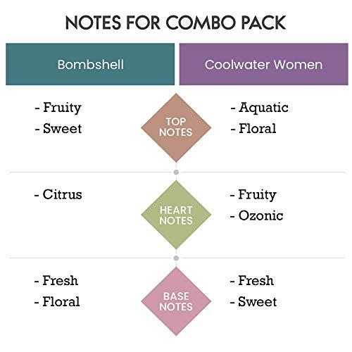 Scent Souls Bombshell & Coolwater Women Long Lasting Attar Fragrance Perfume Oil For Women Combo Pack- 3 ml