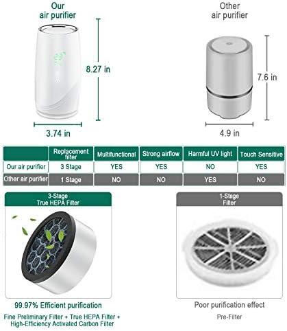 FAMTOP Purificateur d'air Maison avec Réel HEPA Filtre à Charbon Actif, USB Épurateur d'air Bureau avec Indicateur de la Qualité de l'Air, Elimine 99,97% de Fumée Allergène Poussière Odeurs, Blanc