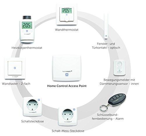 Homematic IP Starter Set Sicherheit - 5