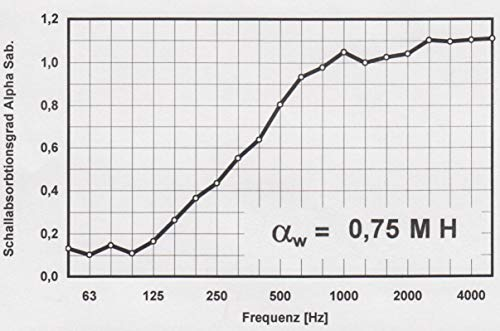 Oktagon Akustik Tischtrennwand - 9