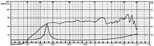 VISATON - 2008 2012Lautsprecher für MP3& iPod schwarz 646211