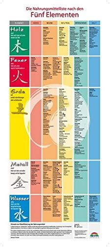 Plakat: Nahrungsmittelliste zur Ernährung nach den Fünf Elementen