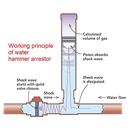 sicoince Water Hammer Arrestor 3/8 Inch Thread 231-2-FM