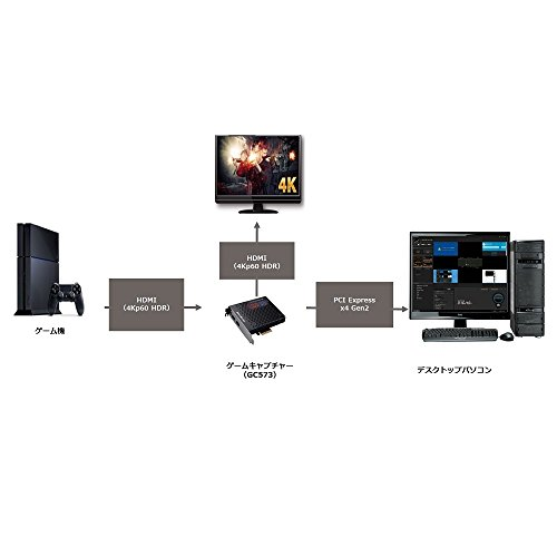 AVerMediaLiveGamer4KGC573[4Kパススルー対応PCIe接続ゲームキャプチャーボード]DV490