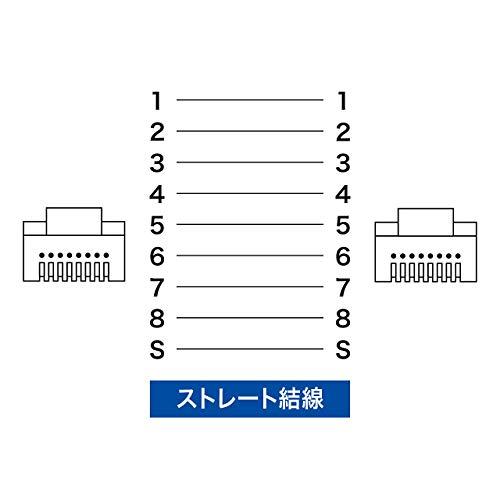 『サンワサプライ CAT7細径メッシュLANケーブル (3m) 10Gbps/600MHz RJ45 ツメ折れ防止 ブラック&ホワイト KB-T7ME-03BKW』の8枚目の画像