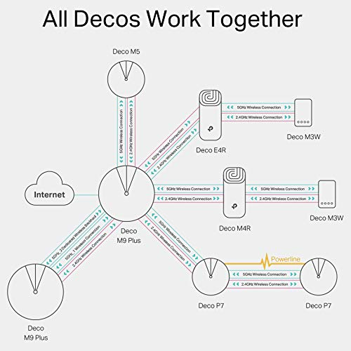 TP-Link Deco M5 Whole Home Mesh Wi-Fi, Up to 4500 sq ft Coverage, Works with Amazon Echo/Alexa and IFTTT, Wi-Fi Booster Replacement, Antivirus Security Protection and Parental Controls, Pack of 3