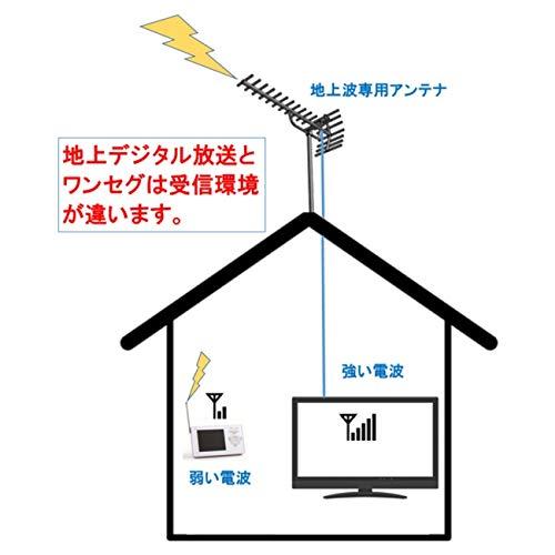 STAYER(ステイヤー)『3.2インチ防水ワンセグTV/FMラジオ(SH-GDTV-RA)』