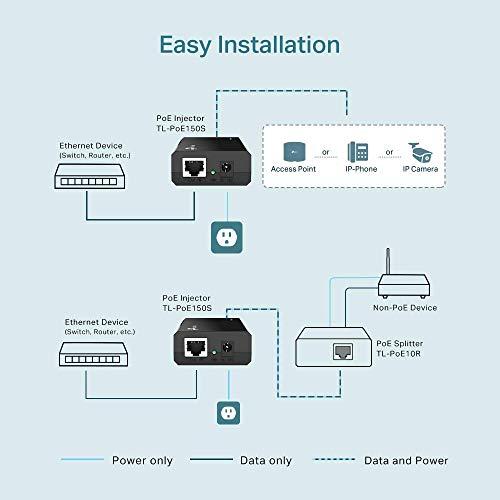 TP-LINK 802.3af Gigabit PoE Injector | Convert Non-PoE to PoE Adapter | Auto Detects the Required Power, up to 15.4W | Plug & Play | Distance Up to 100 meters (328 ft.) | Black (TL-PoE150S)