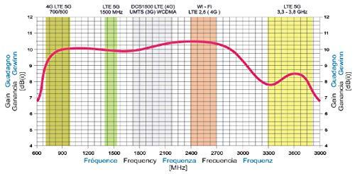 Antenne 4G LTE 5G + WiFi LOG SINGLE 10,5dBi 700/800/900/1800/2100/2400/2600/3500 MHz LowcostMobile 5M SMA Kabel schwarz WL240 Für Huawei B525, B528, B715, E5180, B310, B315, Asus, TP Link, Netgear