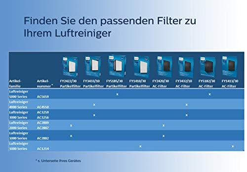 Philips AC3256/10 Luftreiniger - 5