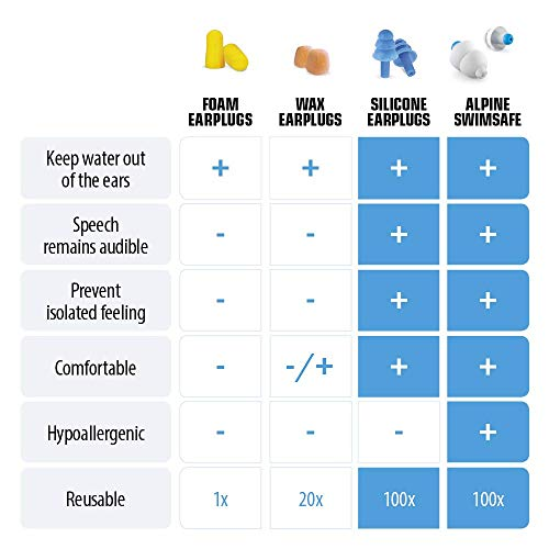 Alpine SwimSafe – Ohrstöpsel zum Schwimmen mit Miniboxx - 2