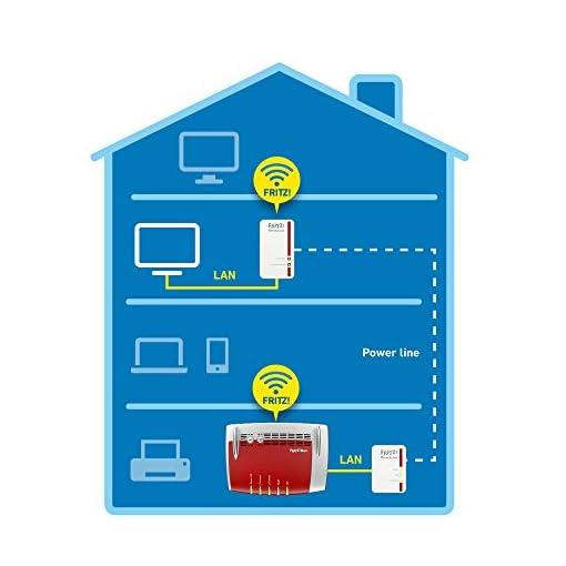 AVM FRITZ!Powerline 540E WLAN Set International - Adaptador/extensor de red por línea eléctrica, PLC, HomePlug AV2, IEEE… 4