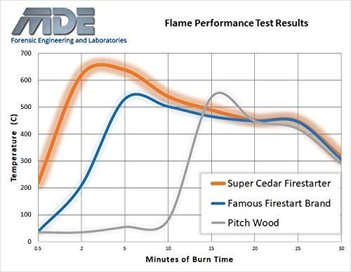 Super Cedar Firestarters – 36 pastillas encienden hasta 144 fuegos. Las pastillas queman limpiamente, Con alta temperatura y arden hasta 30 min., Sólo una cerilla para prender, Ecológicas.