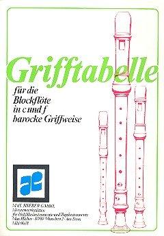 Grifftabelle für Blockflöte in C und F barocke Griffweise