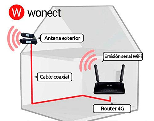 Antena 4G Wonect Yagi 46dBi Negra Exterior Largo alcance ...