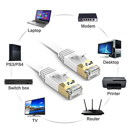TBMax Cat 7 Ethernet Kabel 1m High Speed 10 Gbits 600Mhz Gigabit Ethernet-Netzwerkkabel Flaches LAN Kabel mit RJ45 kompatibel mit Cat.6/Cat.5e/Cat5 für Router/Modem/Switch/PS4/Xbox Weiß