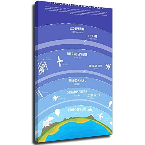 Higly - Póster de la atmósfera de la Tierra, diseño de troposfera, ozono, estratosfera, mesosfera, termosfera, para decoración de aulas en casa, escuela, estilo Unframe-20 x 30 cm
