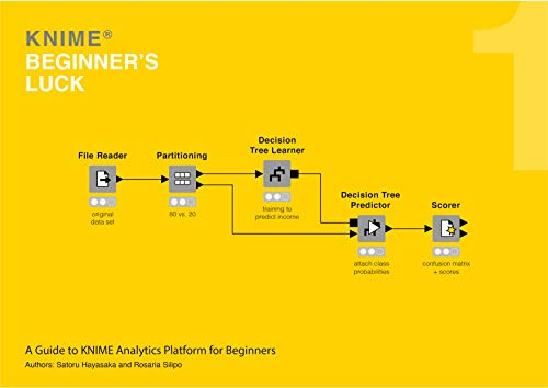 KNIME Beginner's Luck: A Guide to KNIME Data Mining Software for Beginners (English Edition)