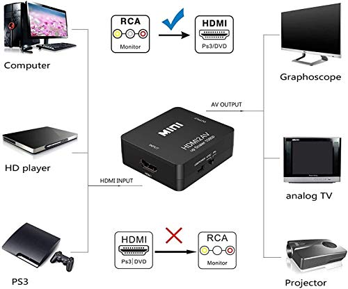 RCA vers HDMI Converter, 1080P Mini RCA Composite CVBS AV à HDMI Adaptateur, Support PAL/NTSC avec Câble, AV vers HDMI Vidéo Audio Convertisseurs pour TV/Laptop/PC/PS3/PS2/Wii/Blue-Ray/Xbox/VCR/DVD