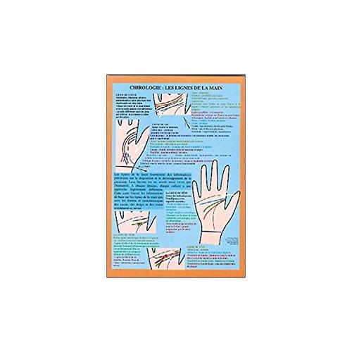 Equinoxis - Tabla quirología: Las líneas de la Mano