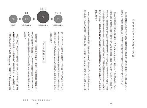 『デジタルマーケティングで売上の壁を超える方法(MarkeZine BOOKS)』の3枚目の画像