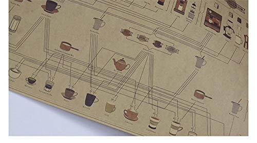 Behang Muurstickers Retro Koffie Grafische verhouding Kraft Papier Poster Schilderen Keuken Restaurant Cafe Bar Decoratio51*35.5Cm