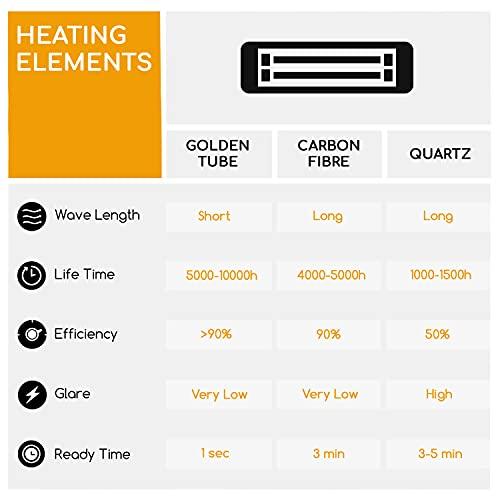 blumfeldt Gold Bar 2000 • Infrarot-Heizstrahler • Wand-Heizstrahler • max. 2000 Watt Leistung • regulierbar in 3 Stufen • einfache Installation • Gold-Infrarotröhre • Fernbedienung • silber - 9