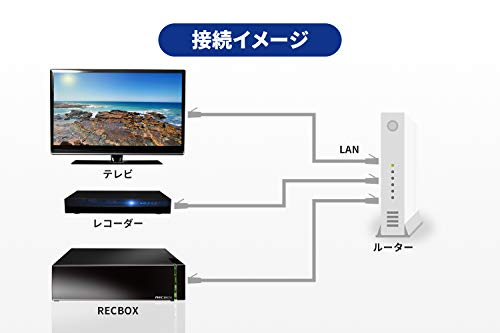 I-ODATADTCP-IP対応ハイビジョンレコーディングハードディスク「RECBOX」4TBHVL-AAS4