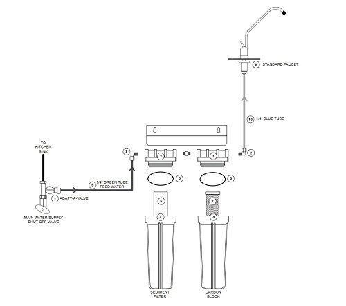 Watts premier 2-stage undercounter lead cyst & voc reducing drinking water system, wp500313 3 two-stage filtration system that is easy to install in homes and apartments removes entamoeba cryptosporidium and giardia from the water reduces simazine, atrazine, benzene, trihalomethanes (tthm), lindane, xylenes and more