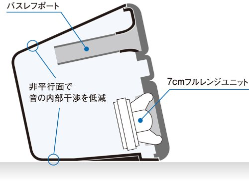 YAMAHA(ヤマハ)『NX-B55Bluetoothスピーカーシステム』