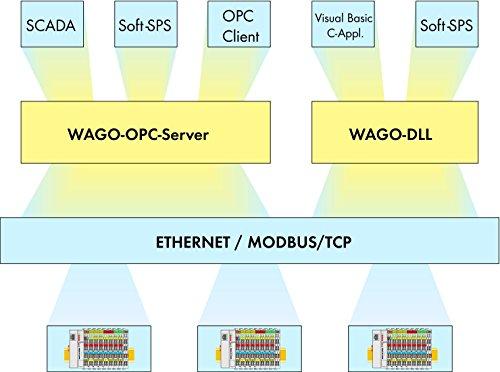 WAGO Kontakttechnik DLL-MODBUS/TCP 759-312 I/O-System 750 Funktionsbaustein/Bibliothek 4017332807272