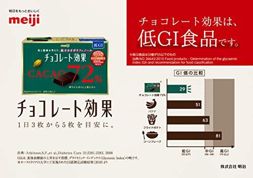 明治チョコレート効果カカオ72%大容量ボックス1kg