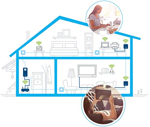 Devolo dLAN 550 WiFi CPL (Connexion Internet 500 Mbit/s via la Prise de Courant, 300 Mbit/s via le Réseau WiFi, 1 Port Ethernet, 1 Adaptateur CPL, Amplificateur WiFi, WiFi Booster, WiFi Move)