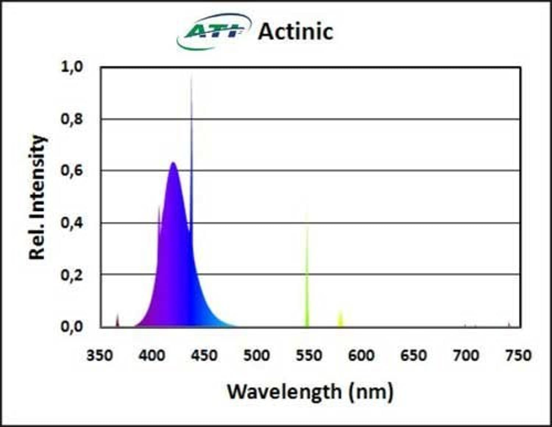 ATI 54 watt True Actinic 03 T5 HO Lamp by ATI