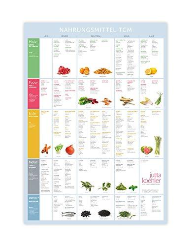 Jutta Koehler | Poster Fünf Elemente Ernährung | 450 Nahrungsmittel nach TCM | Nahrungsmitteltabelle Chinesische Diätetik | aktuell, hilfreich und dekorativ für die Küche