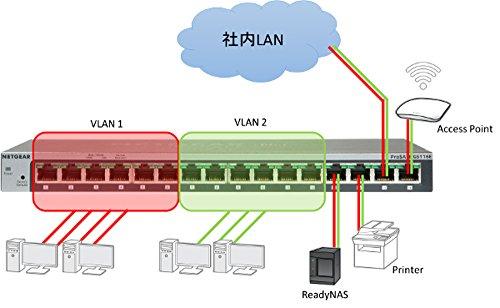 『NETGEAR 卓上型コンパクト アンマネージプラス スイッチングハブ GS116E ギガビット 16ポート VLAN QoS IGMP 静音ファンレス 省電力』の4枚目の画像