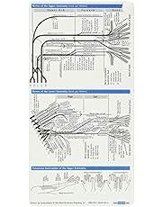 Neurology Pocketcard Set