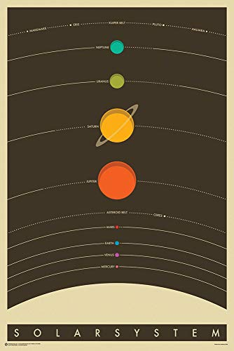Close Up Das Sonnensystem Poster The Solar System (61cm x 91,5cm)